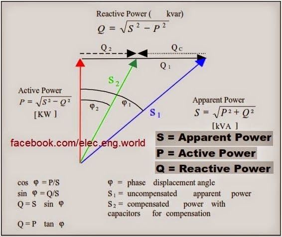 Electrical Engineering World Relationship between S,P,Q - electrical pie chart