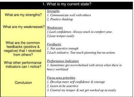 Good Development Plan Template Internet Articles and Learning - example of performance improvement plan