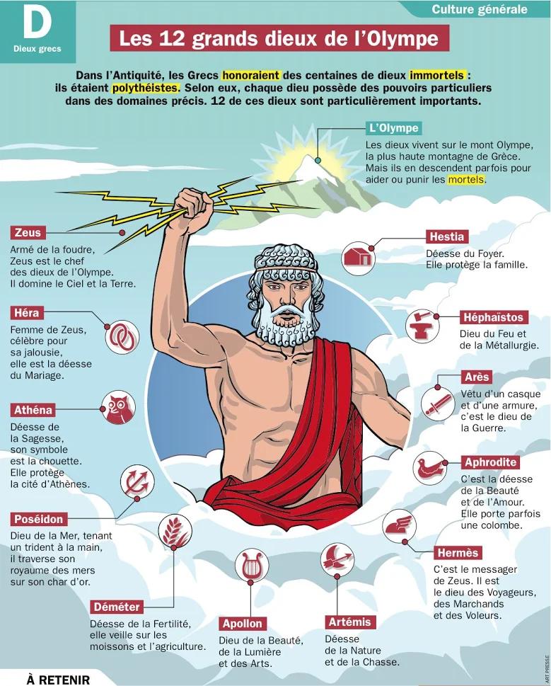 Orphee Et L Opera Dieux De L Olympe Mythologie Grecque Et Romaine Mythologie Grecque