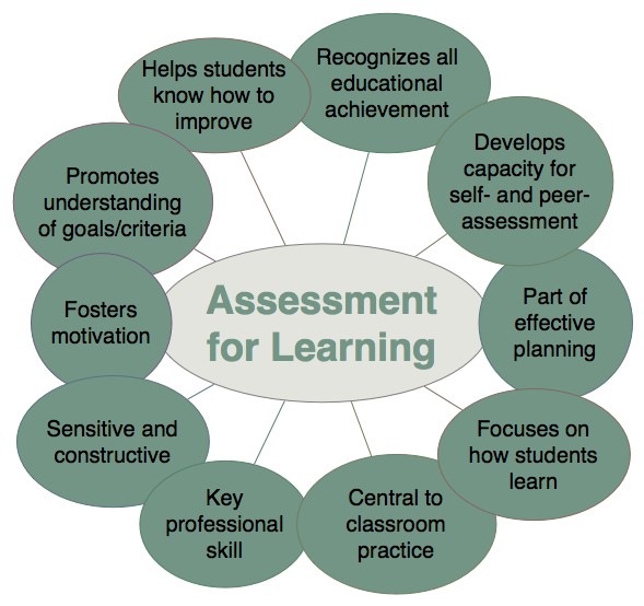 Assessment For Learning | The gap, Teaching and Student