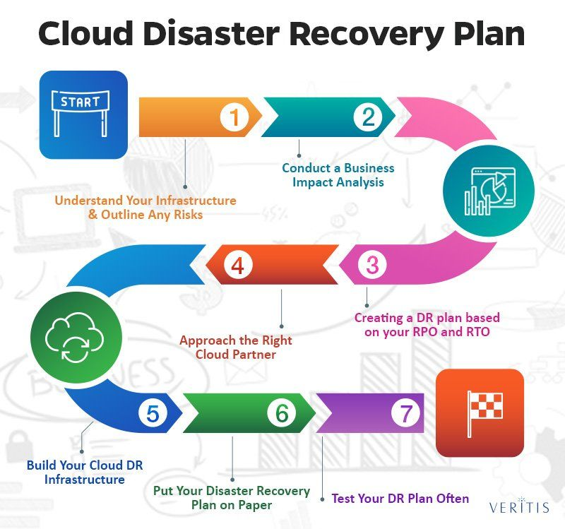 For organizations who are considering 'cloud disaster