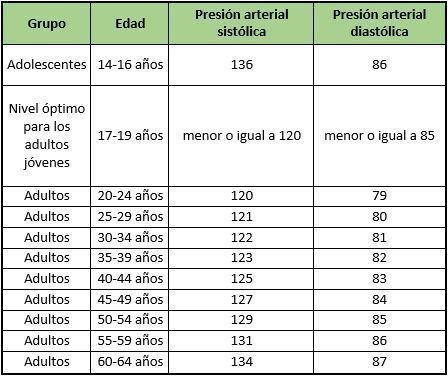 ¿Cuáles son los Valores Normales de la Tensión Arterial..