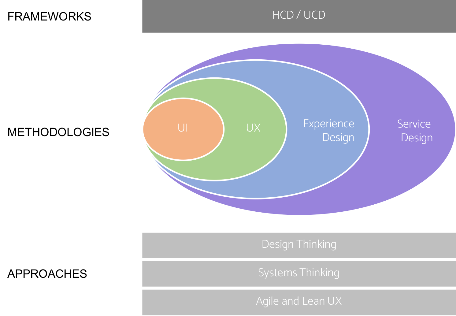 7 Human Centred Design Vs Design Thinking Vs Service Design Vs Ux What Do They All Mean Linkedin Human Centered Design Service Design Design Thinking