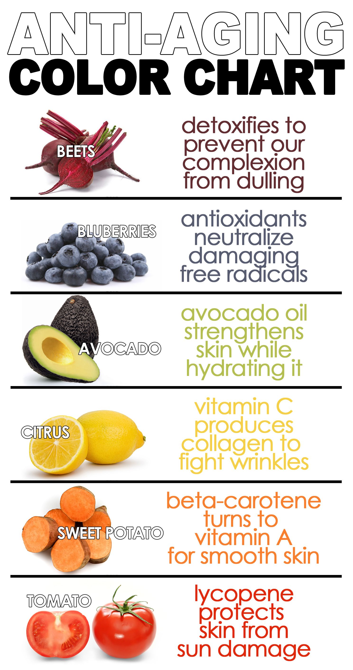 Anti Aging Color Chart Tomatoes Lemons Avocados Blueberries What They Mean For Stayforeveryoung Anti Aging Food Health And Nutrition Potato Vitamins