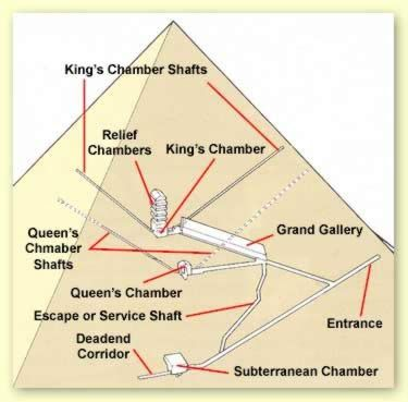 diagram of king\u0027s chamber in great pyramid (lol, deadend) Red and
