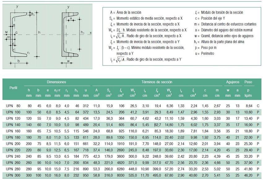 Perfiles UPN metalico Pinterest Searching - comment calculer le dpe d une maison