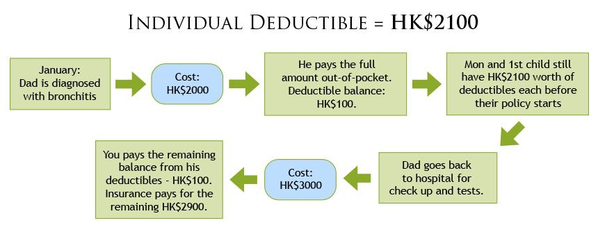 Insurance Infographic What Is A Deductible Health Literacy