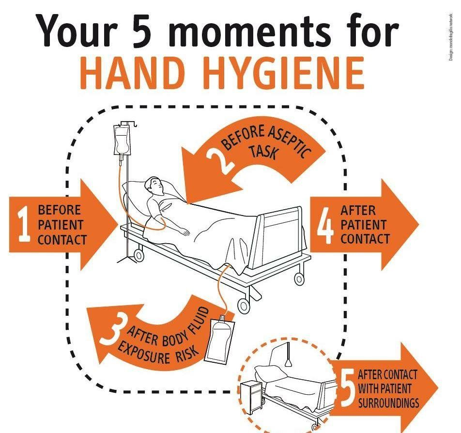Pin By Jessica Adams On Infection Protection Hand Hygiene