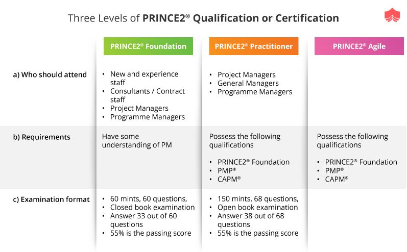 Three Levels Of Prince2 Qualification Or Certification Qualifications Programme Manager Project Management
