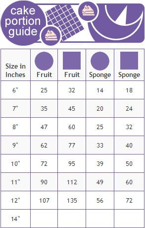 Prime Cake Size And Portion Guide Cake Sizes Cake Decorating Funny Birthday Cards Online Alyptdamsfinfo