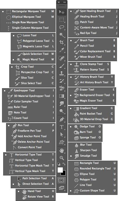Photoshop Shortcuts Cs6 Cc Keyboard Adobe Photoshop Shortcut Photoshop Tutorial Photoshop Tutorial Graphics