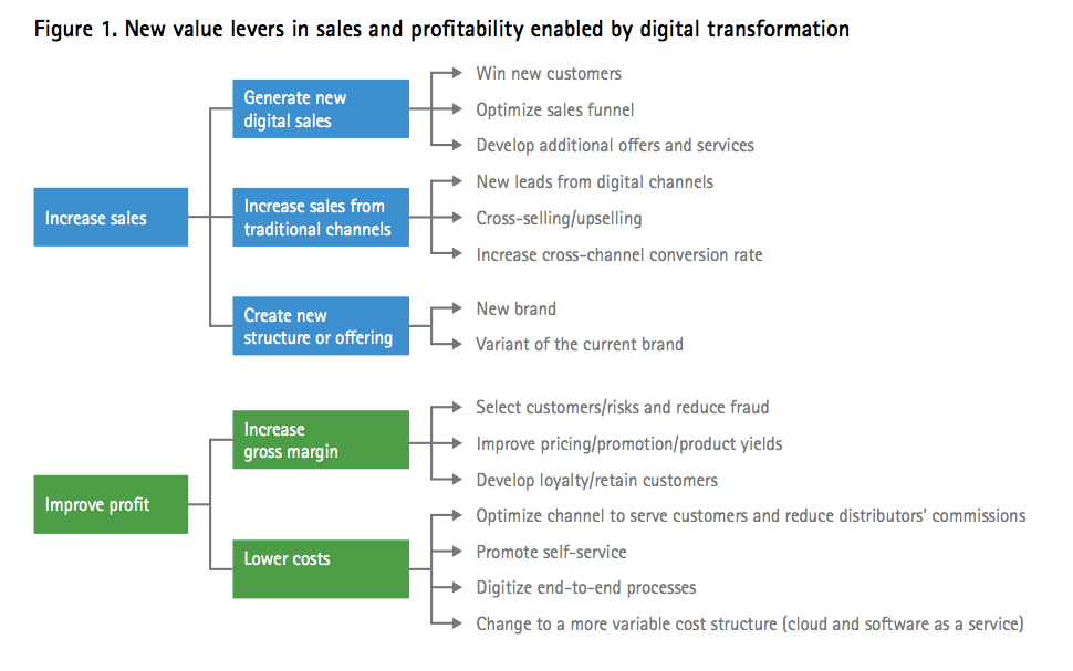 Accenture S Insurance Team In Europe Sets Out The Individual Value Levers Within Digital Transformation Digital