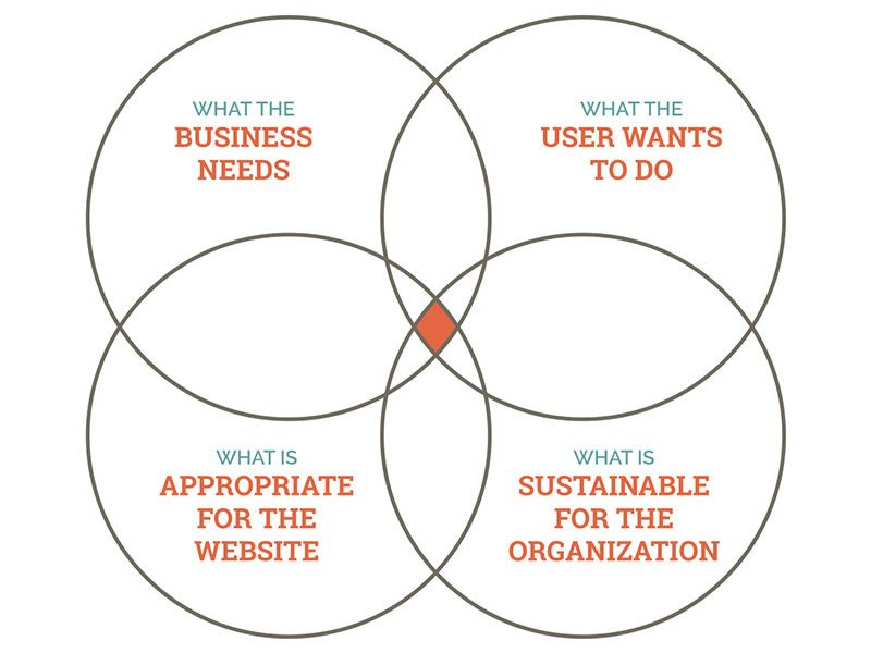 A venn diagram with four circles what the business needs what the a venn diagram with four circles what the business needs what the user wants ccuart Choice Image