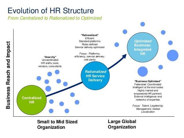 High Impact Hr Building A Business Driven Hr Organization Payroll Software Human Resource Management System Hrms