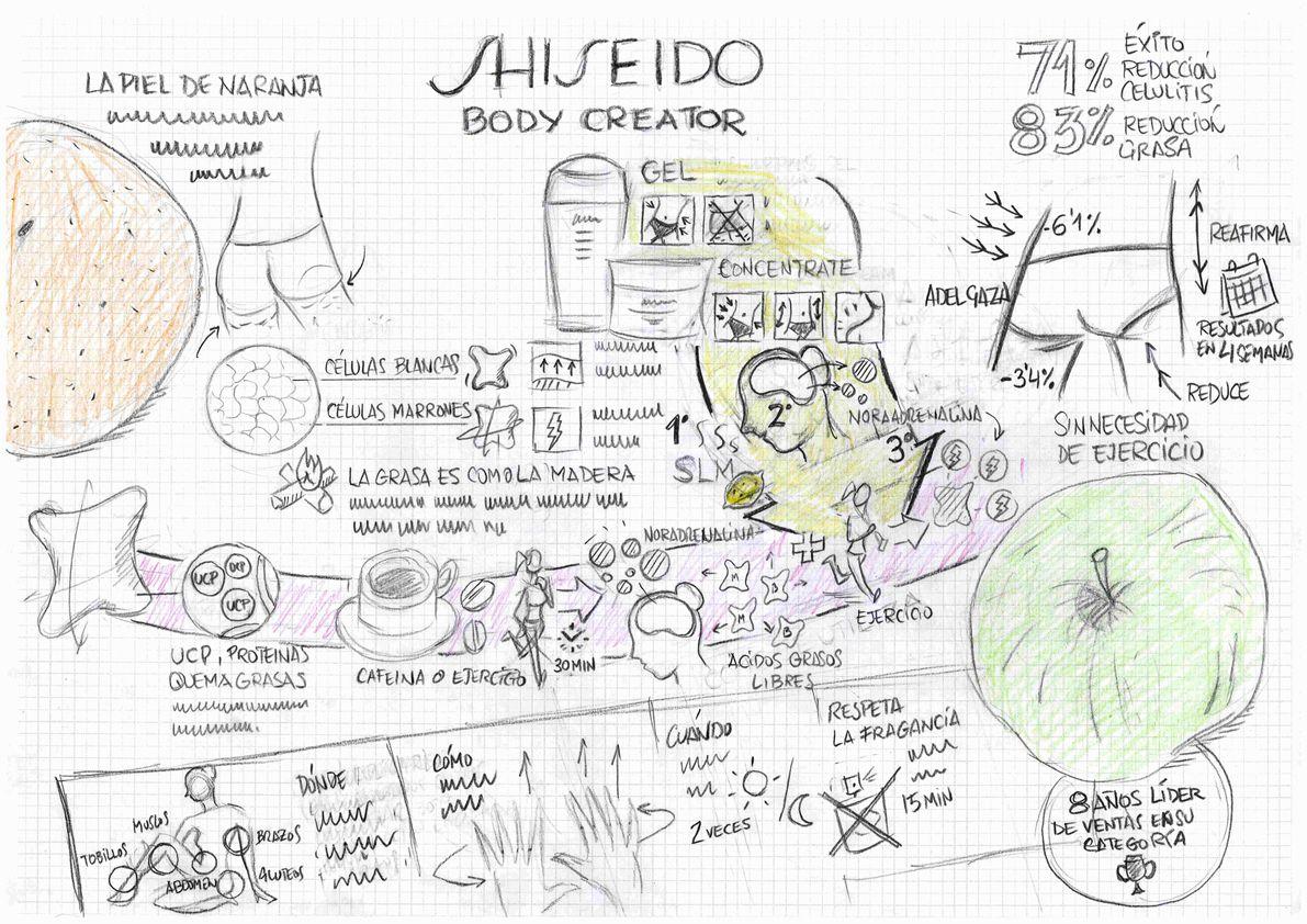 Concepto para la explicación visual del producto Body Creator de Shiseido