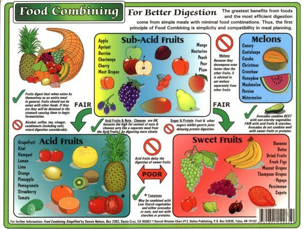 Fruit Combining Chart  Health    Chart Food Combining