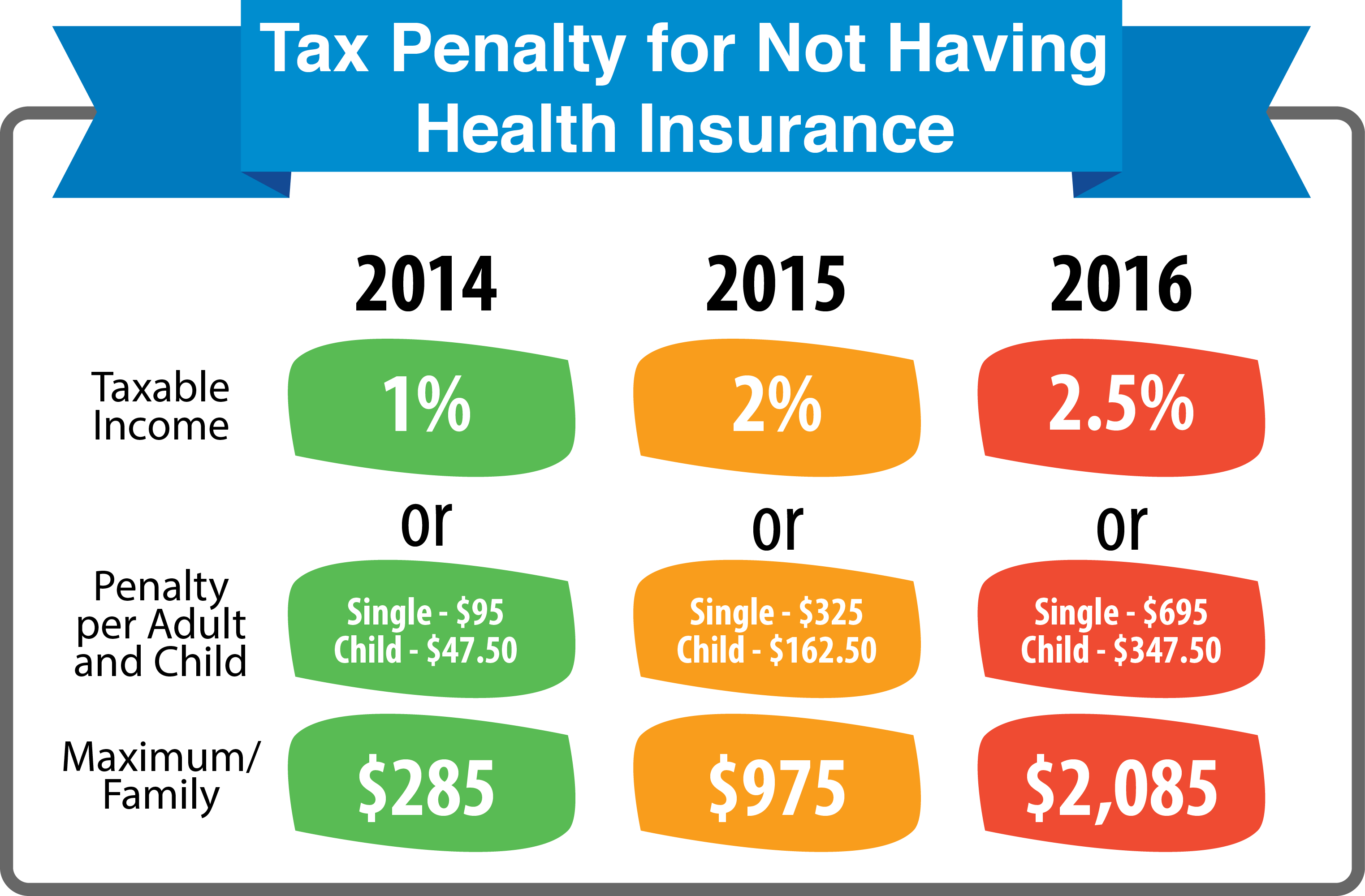 The Penalty For Not Having Minimum Essential Health Insurance For