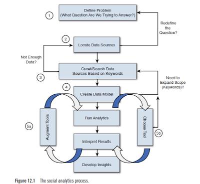 Using social media data mining tools