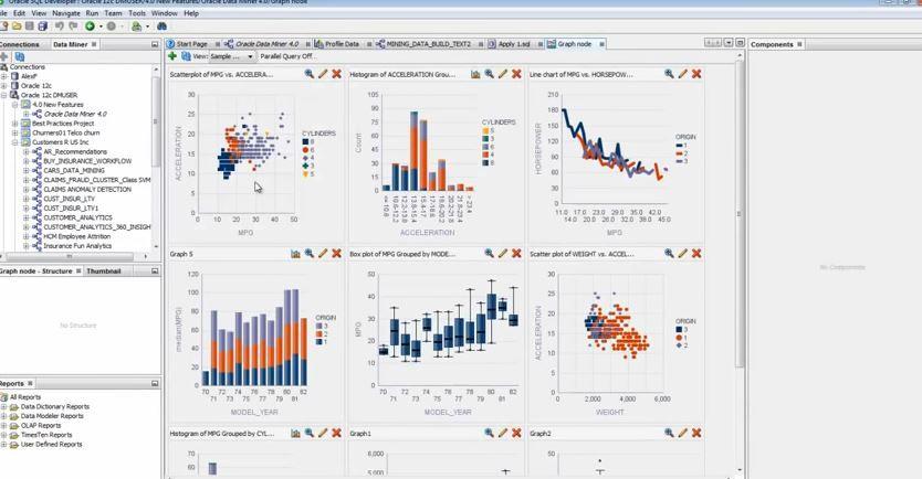 Oracle Data Mining ODM | Business Intelligence | Relational