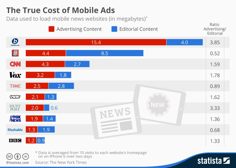 Infographic The True Cost of Mobile Ads Statista Marketing - new periodic table with charges for groups