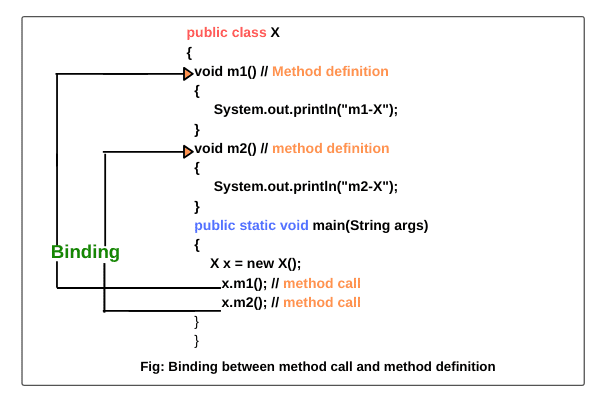 Static And Dynamic Binding In Java With Example In 2020 Java Tutorial Static Java