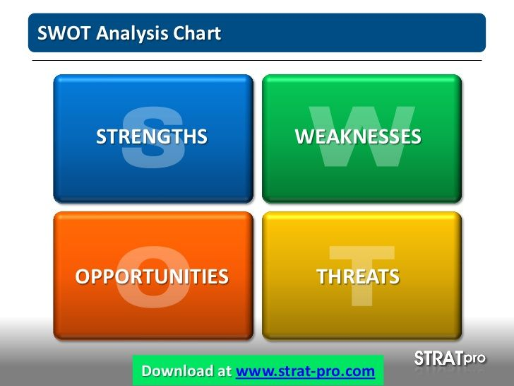 Swot Analysis Powerpoint Template By Stratpro Presentations