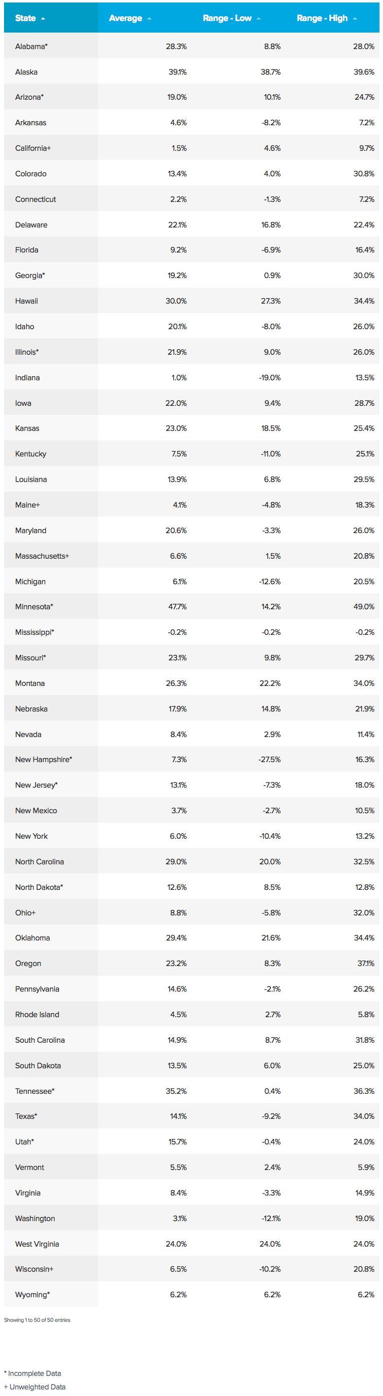 Find Out How Much Obamacare Rates Increased in Your State