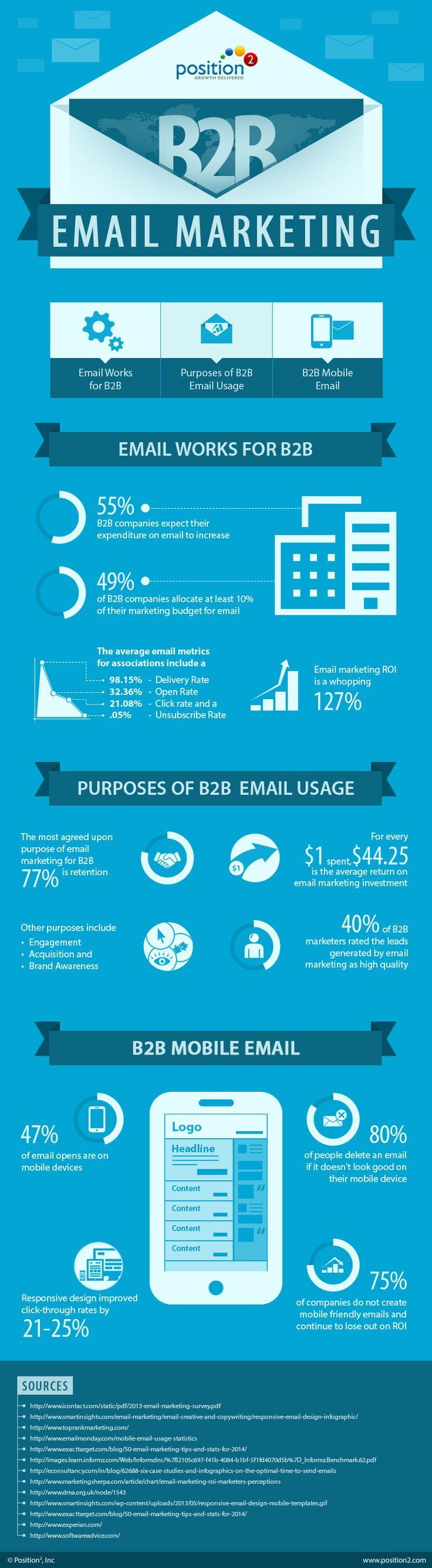 Business infographic Infographie L'email marketing