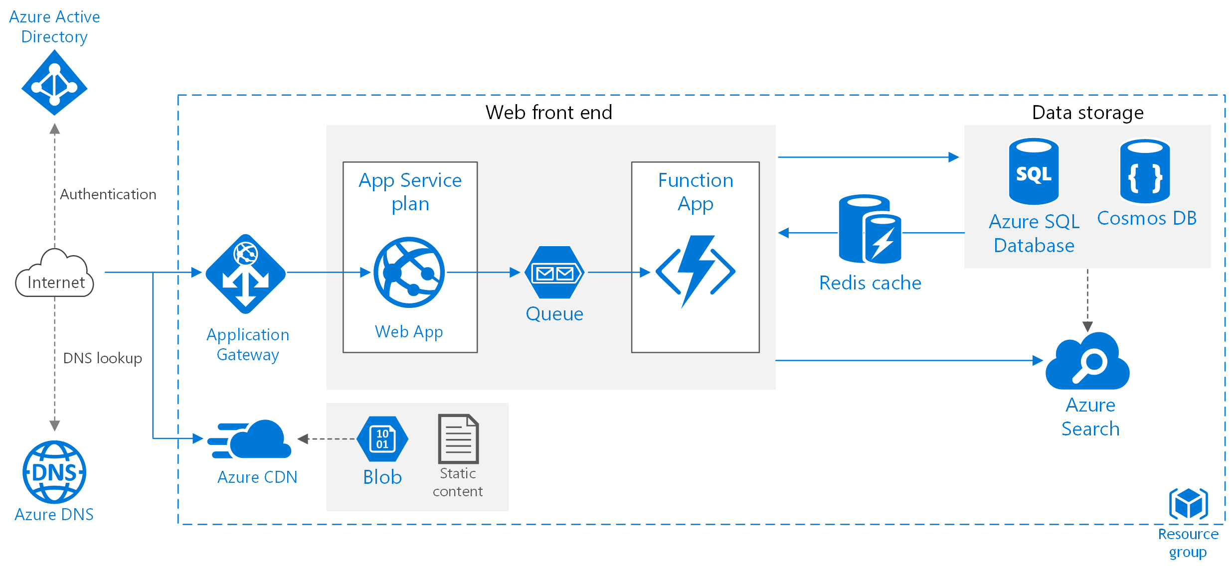 1e3e925ec85229bd823ad70d5a1961d7 - Deploy Asp Net Web Application To Azure