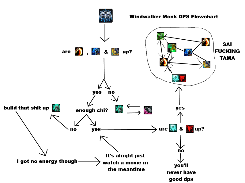 Windwalker Monk Dps Flowchart Worldofwarcraft Blizzard