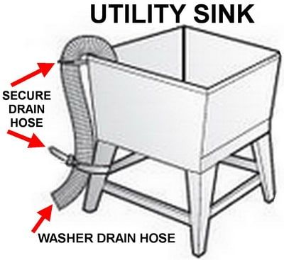 Washing Machine In Garage Where Do I Let It Drain Utility Sink Standpipe Sink Drain Utility Sink Washing Machine Drain Hose Sink