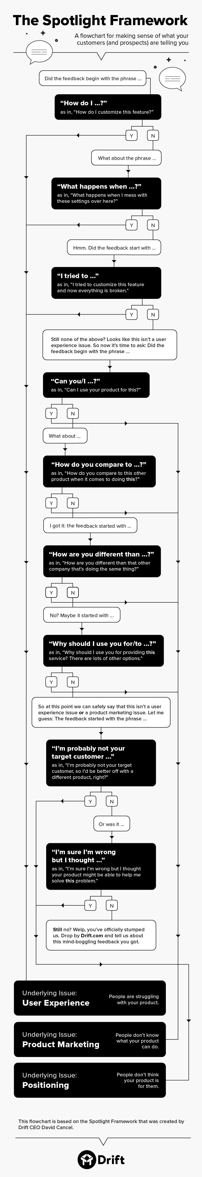 Customer feedback flowchart drift customersuccess sales
