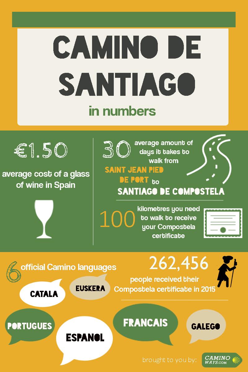 Infographic : The Camino de Santiago in numbers #CaminodeSantiago #Infographic #Facts