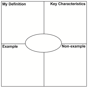Frayer Model Template  Teaching Tools    Template