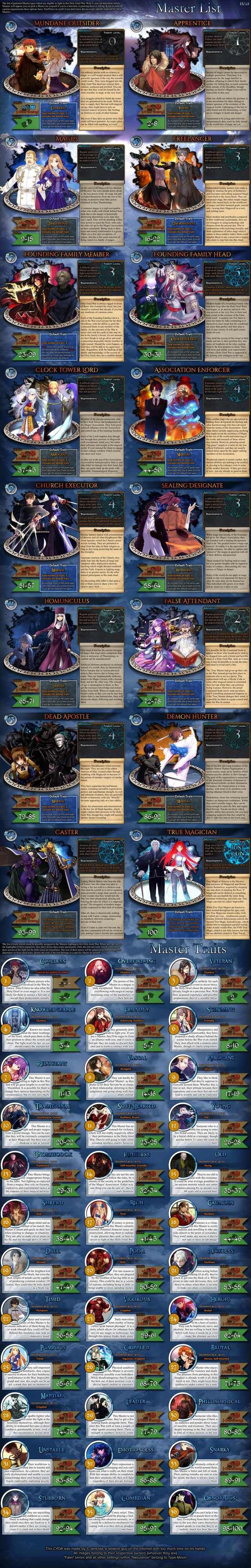 Fate/Another Pretender Update 1 Cyoa, Fate, Fate stay