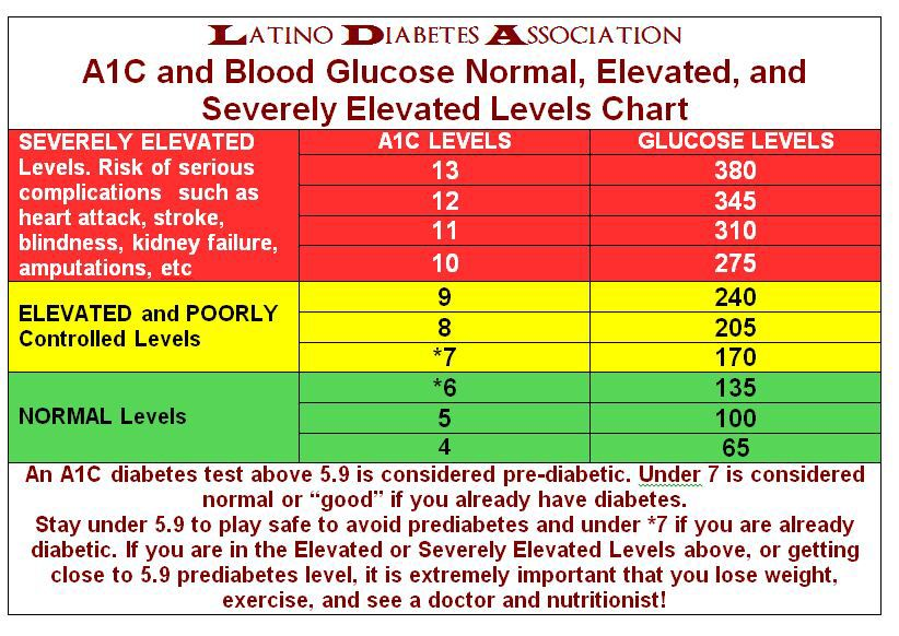 Blood Sugar Level Chart Levels Glucose Diabetic Meal Plan