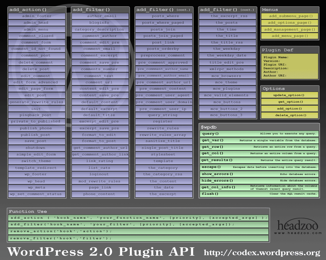 wordpress plugin API | cheat sheets in 2019 | Cheat sheets