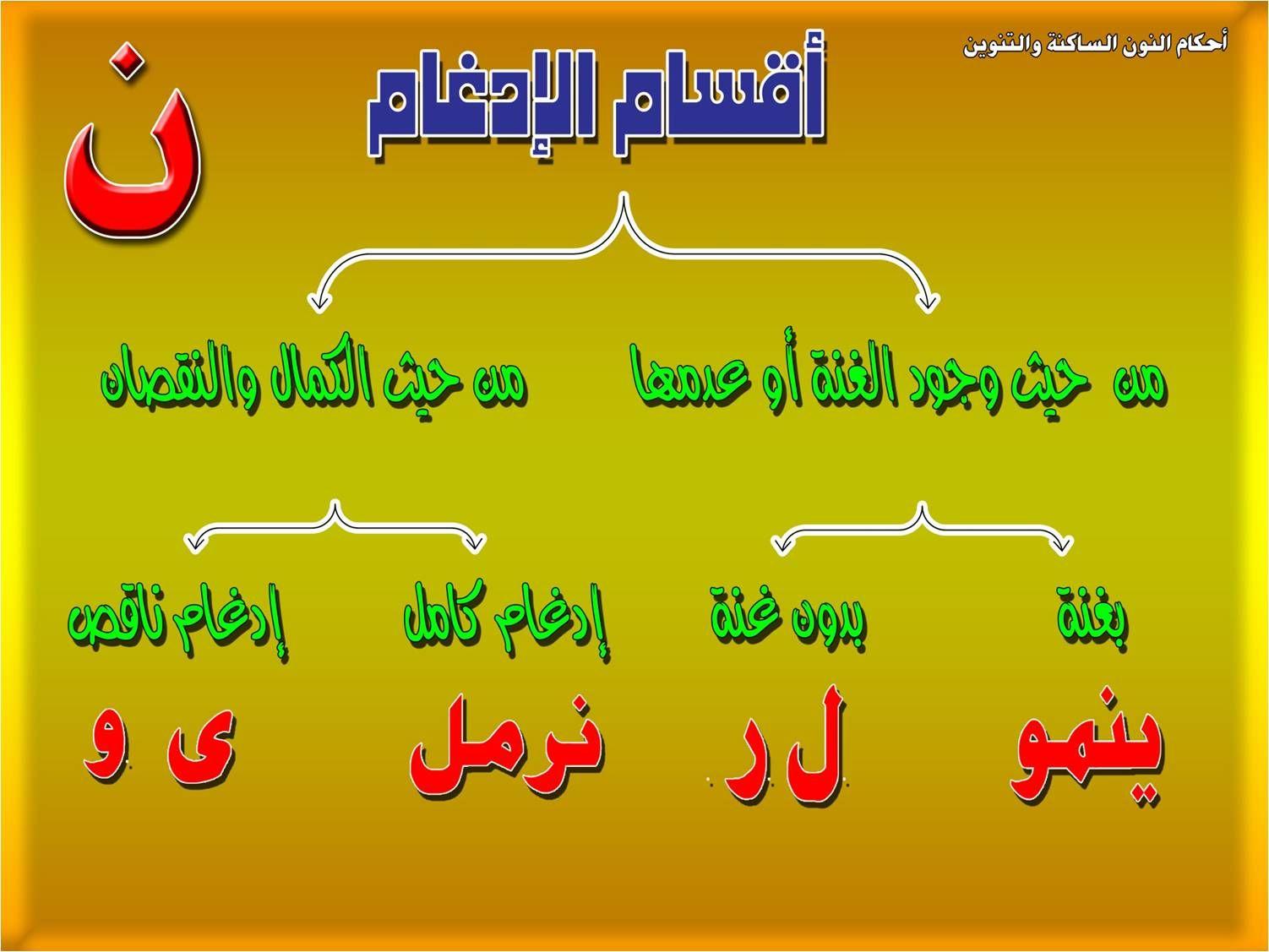 الفرق بين الادغام الكامل والناقص بحث Google Quran Verses Quran Verses