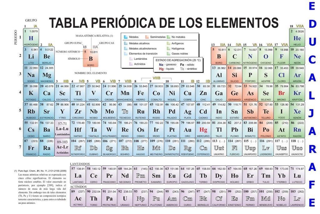 Tabla Periodica Actualizada 2018 Pdf Tabla Periodica Completa, Tabla  Periodica Elementos, Tabla Periodica Groups