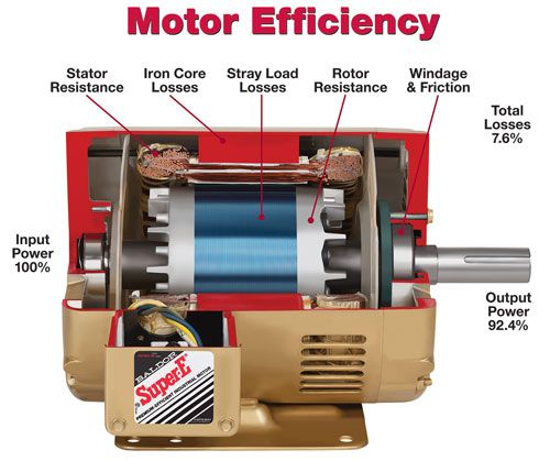 Electric motors manufacturers in delhi noida gurgaon for Electric car motor manufacturers