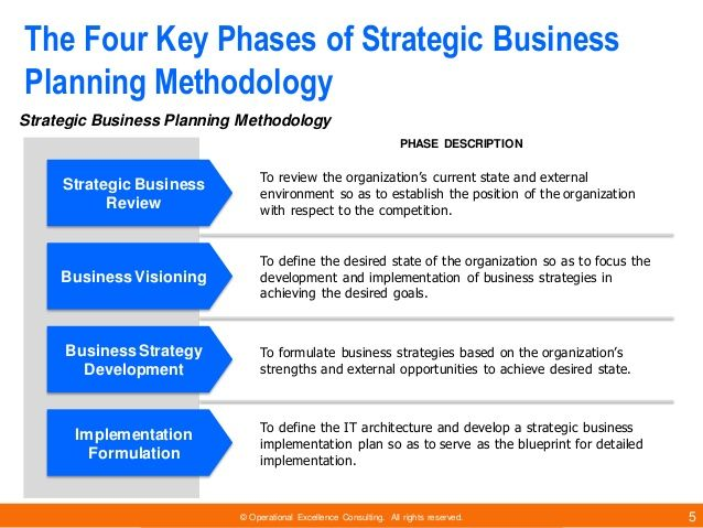 Strategic Planning Phase  Google Search  Tools For Business And