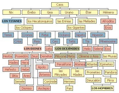 Los Dioses Griegos Y Los Dioses Romanos The Greek Gods And Roman Gods Mitología Mitologia Griega Dioses Griegos