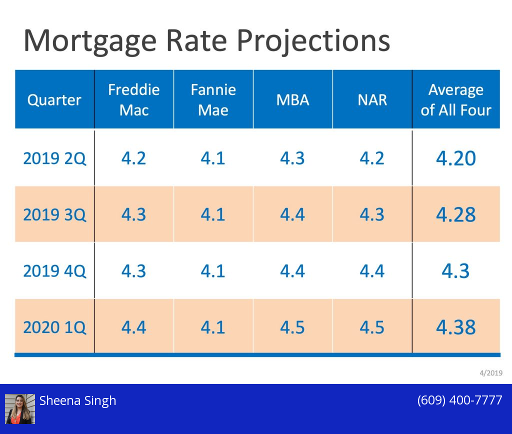 Interested In Buying A House Mortgage Rates Might Increase Here Are The Projections For 2 Real Estate Marketing This Or That Questions Real Estate Buyers