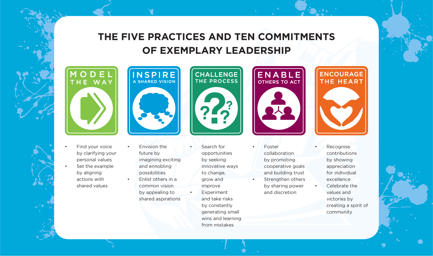 the five leadership The concept of level 5 leadership is unique because it is based on empirical  evidence over a five-year period, collins conducted a research project to  discover.