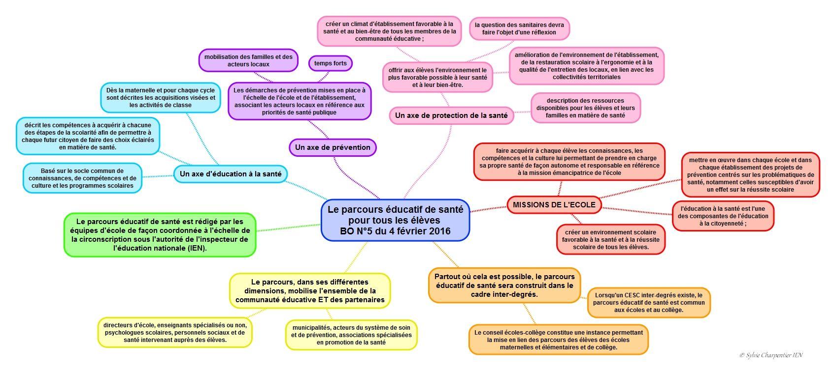 Mise En Place Du Parcours Educatif De Sante Pour Tous Les Eleves Sos Direction D Ecole Education Projet D Ecole Ecole