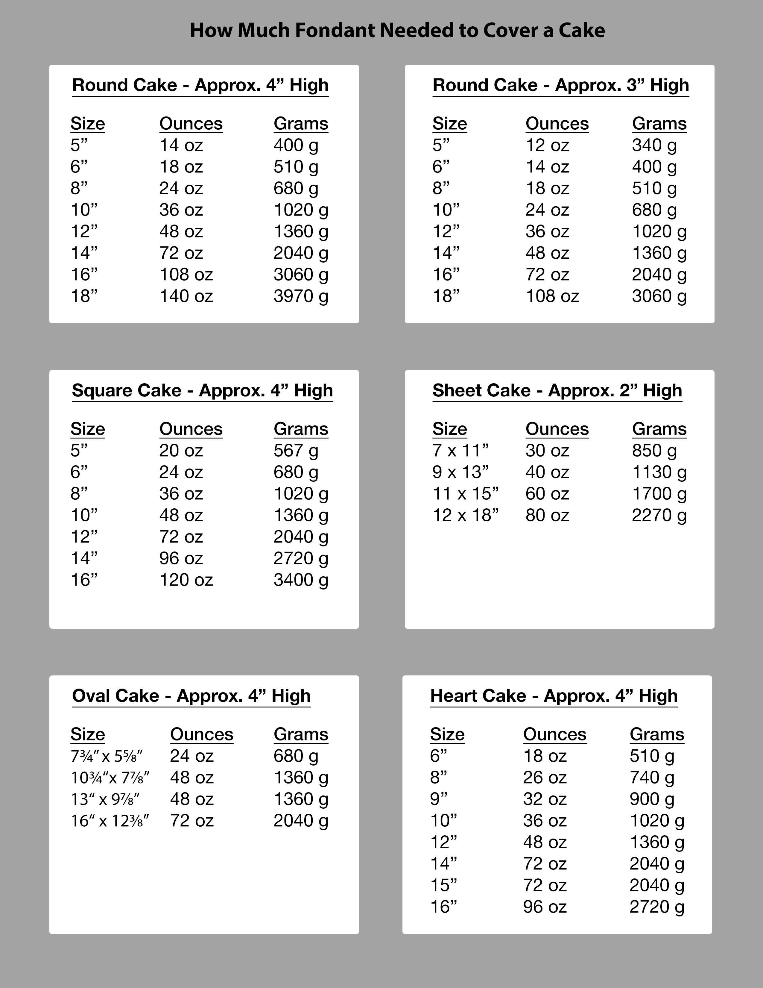 How much fondant do i need charts product information