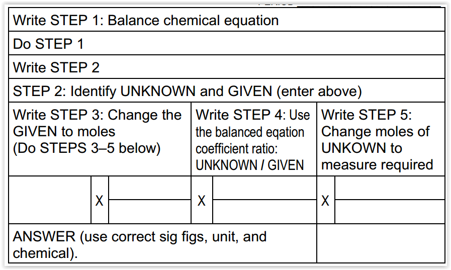 Stoichiometry Guided Instructional Activities with Guide