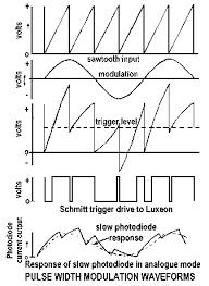 schmitt trigger waveform - Google Search