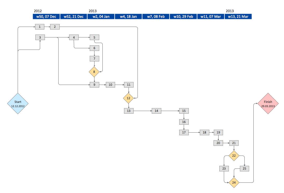 20 Stunning Activity Network Diagram Diagram Design Template Design Templates