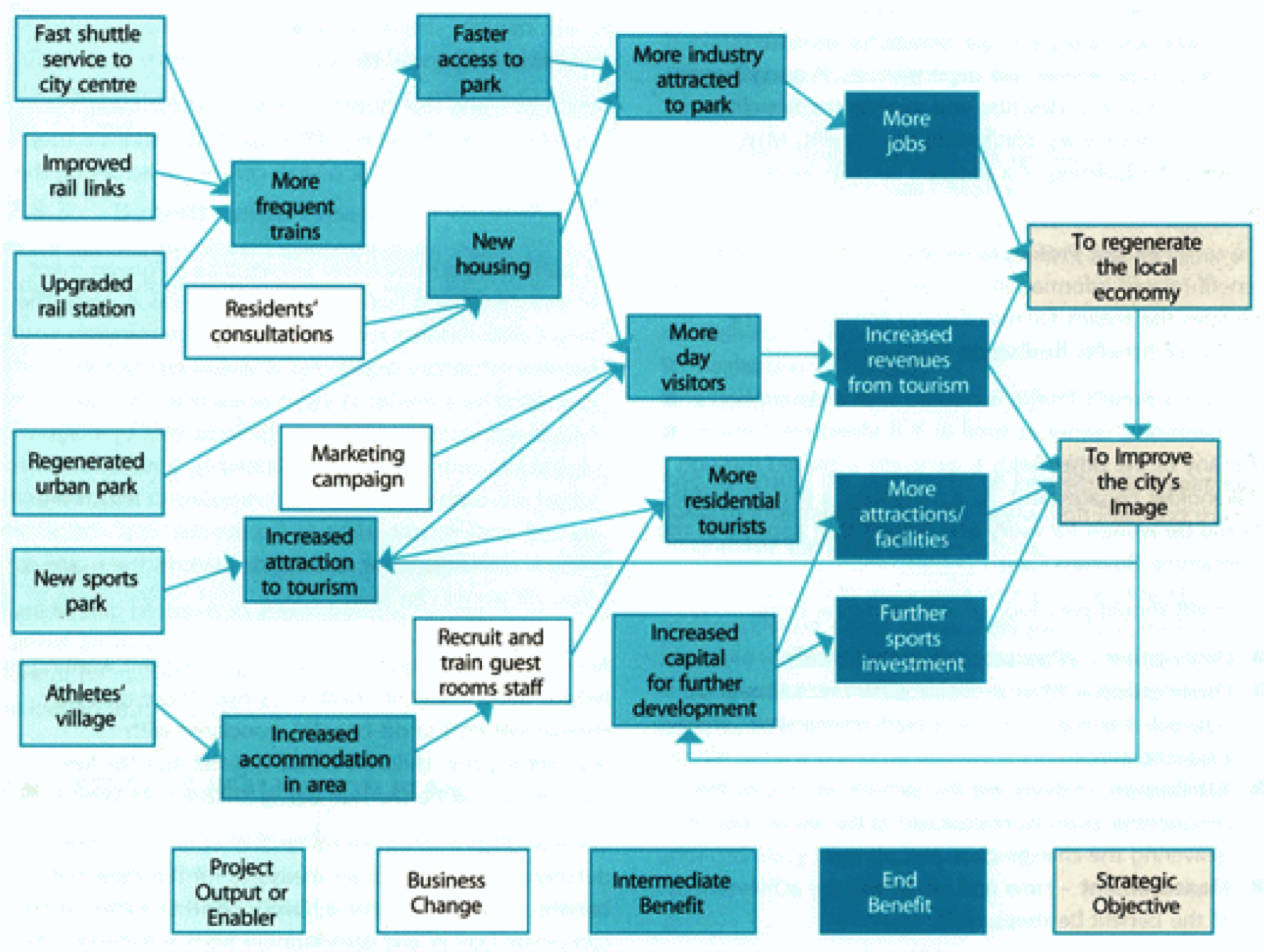 Enterprise Architecture · Benefits Map   An Example Of A Councilu0027s Benefits  Map